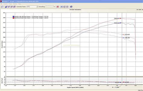 Car Dyno Types by 2006 Bmw M3 Bmw M3 Zcp 6spd Precision Autowerke Dyno