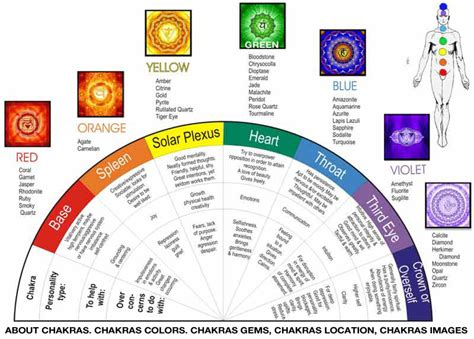 chakra color chart chakras and healing methods kimber s