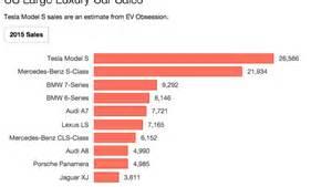 Electric Car Sales Statistics Australia 1 Large Luxury Car In Us Tesla Model S 2015 Sales