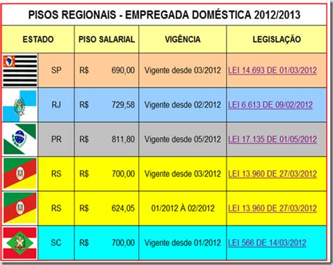 indice de reajuste de salario empregada domestica 2016 novo salario minimo 2016 rio grande do sul