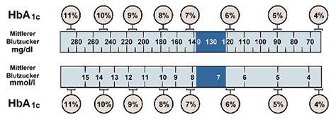 zuckerwerte tabelle quot hba1 quot und quot hba1c quot diabetes news