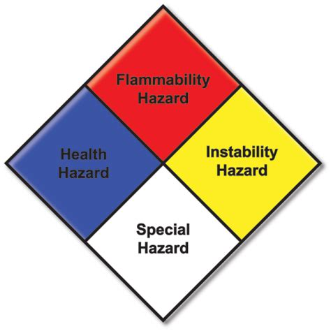iowa homeland security and emergency management nfpa 704