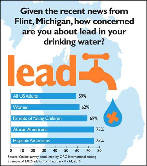 is there lead in your water find out with a test kit
