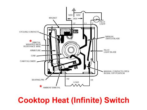 Toaster Wire Bimetal Thermostats
