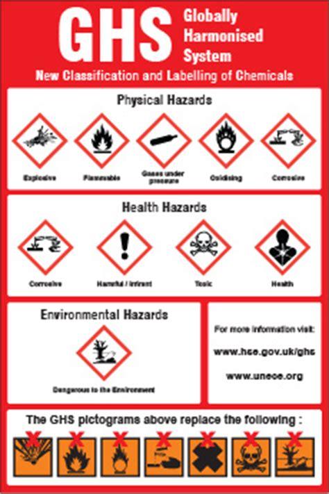 Lu Hazard Motor ghs hazard classification symbols