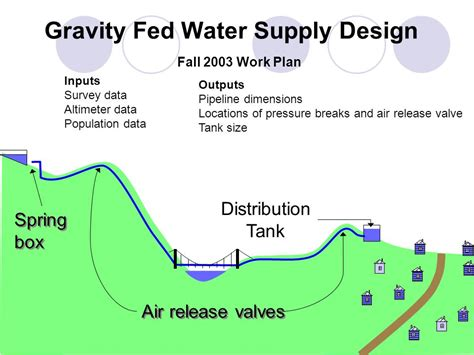 guidelines design water distribution systems ewf rural water supply proposal ppt video online download