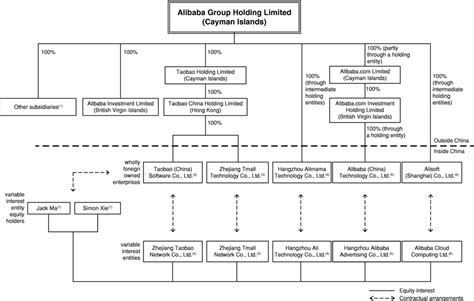 alibaba financial statements graphic