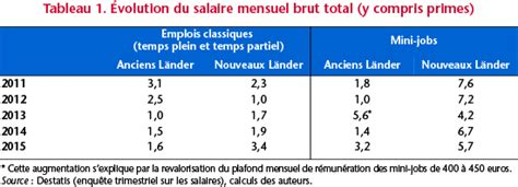 salaire moyen en espagne 2016 salaire minimum espagne 2016 newhairstylesformen2014 com