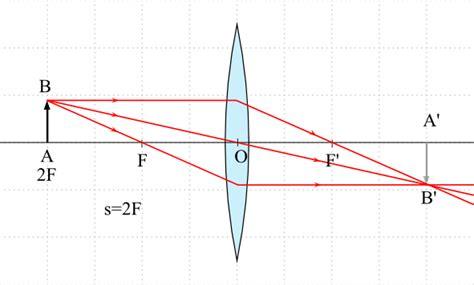 imagenes reales en lentes convergentes lente biconvexa convergente 211 ptica geom 233 trica