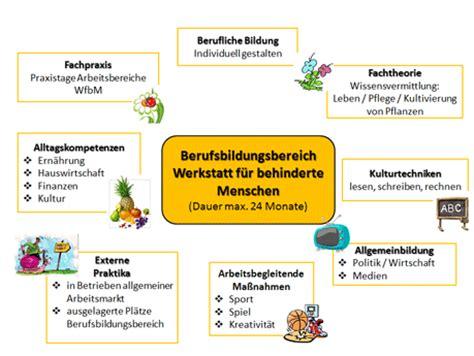 werkstatt für menschen mit behinderung bio garten flechtdorf gmbh werkstatt f 252 r behinderte menschen