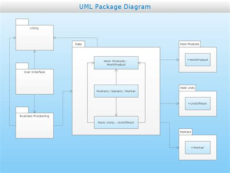 package diagram uml uml package diagram professional uml drawing