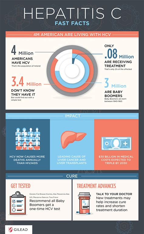hepatitis c links best on the web hepatitis c new drug gilead hepatitis c infographic