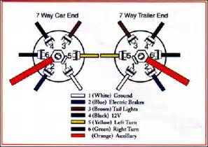 wire flat trailer wiring wire flat trailer wiring manufacturers diagram wiring