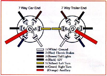 7 wire trailer harness diagram trailer wiring connector diagrams for 6 7 conductor plugs