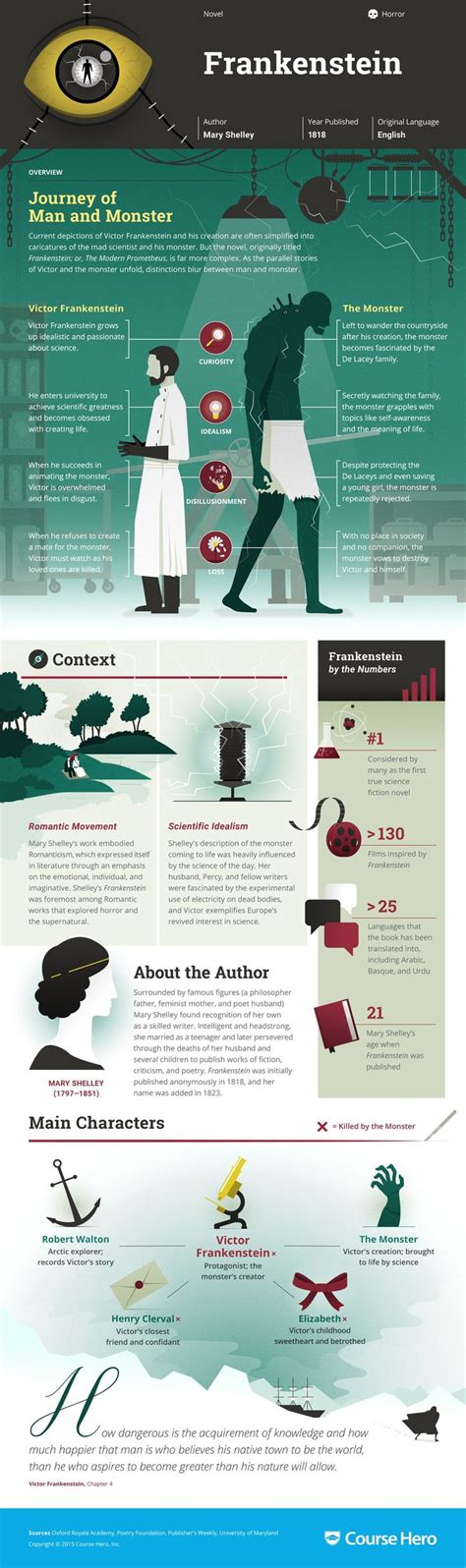analysis of frankenstein chapter 8 best 25 frankenstein analysis ideas on pinterest