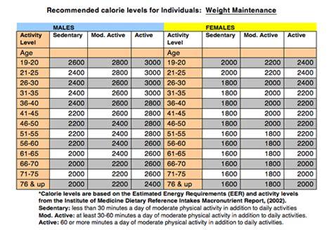 eer chart estimated energy requirement ace energy