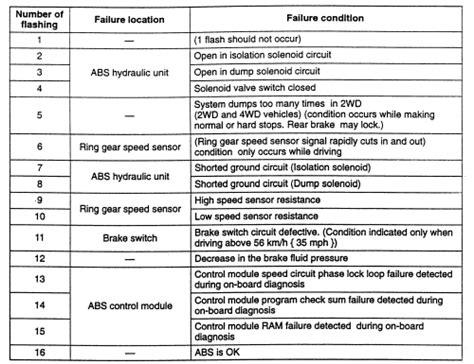 repair anti lock braking 1999 mazda b series parental controls repair guides anti lock brake system rear wheel anti lock brake system rabs autozone com