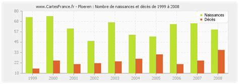 56880 Ploeren France by Population Ploeren Statistique De Ploeren 56880