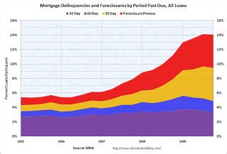 Mba Delinquency Rate by Calculated Risk Mortgage Delinquencies By Period