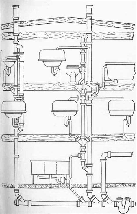 Plumbing Sanitary System by Chapter Vi The Siphonage Of Traps