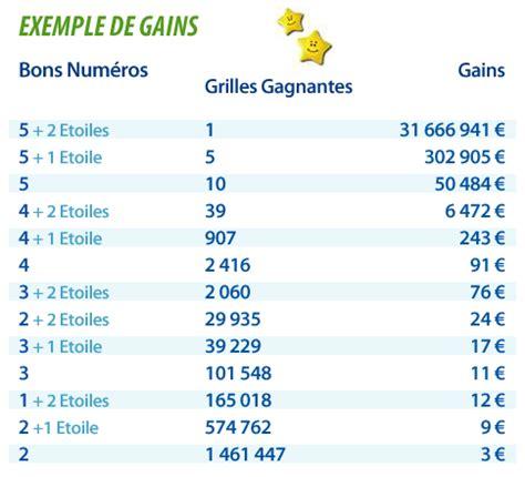 Prix D Une Grille Euromillion by Comment Jouer Loto Million
