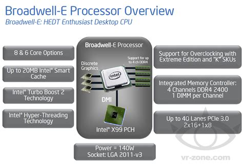 intel c610 series chipset and intel x99 chipset pch spec intel broadwell e scheduled for launch in q1 2016 will