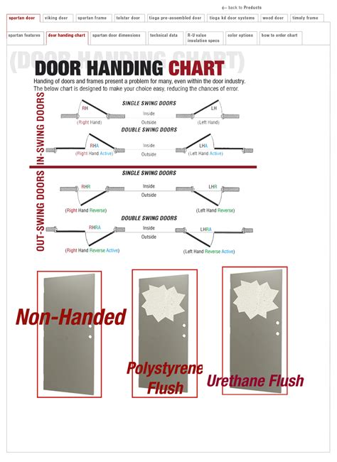 Door Handing Guide by Tell Doors Your Looks Stretched Out