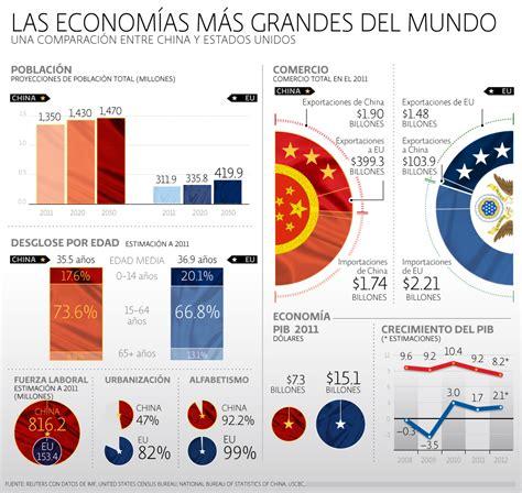 economa mundo estados unidos y alemania dos gigantes china vs estados unidos infografia infographic