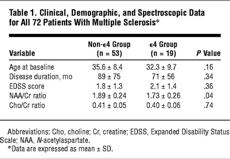 n acetylaspartate creatine ratio lower levels of n acetylaspartate in sclerosis