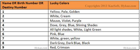 lucky color of the day lucky color numerology kazsoft