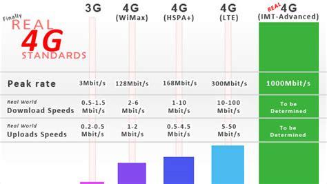 nama bug 4g telkomsel adalah nama provider di indonesia yang bersiap menggunakan