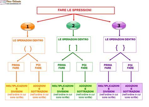 tavola dei numeri periodici mappe per le espressioni aiutodislessia net