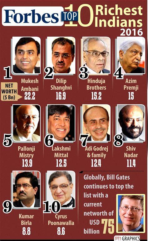 mukesh ambani tops forbes 100 richest indians list moneycontrol