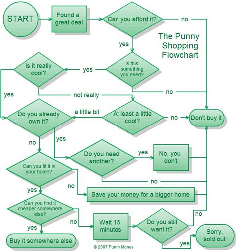 flowchart shop 12 best flowcharts images on flowchart