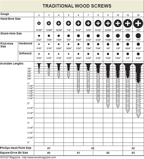 wood screw sizing  woodworking