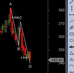 candlestick pattern of bharti airtel crompton hindalco and bharti harmonic analysis bramesh