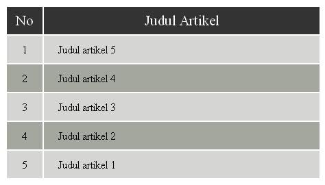 membuat tabel web dengan php membuat tabel zebra menggunakan php