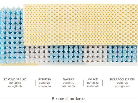 materasso a molle insacchettate prezzi materasso ennerev top 5 molle insacchettate a prezzo scontato