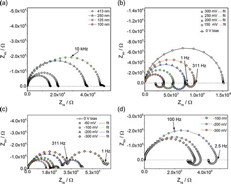 induction loop circuit impedance spectra of fe doped srtio 3 thin upon bias voltage inductive loops as a trace