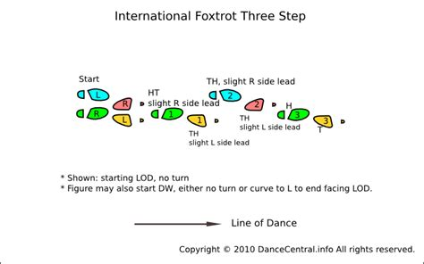 foxtrot steps diagram steps names driverlayer search engine