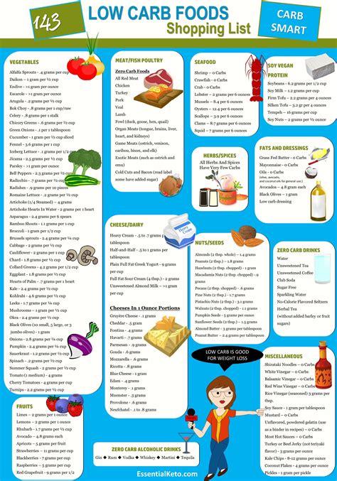Ketogenic Diet Food List Printable