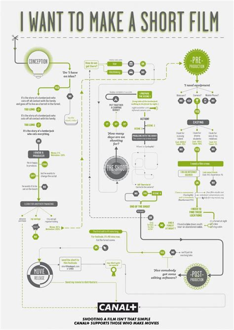 how to make flowcharts four goofy flowcharts to guide you through the