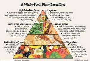 plant based food pyramid vegan bits