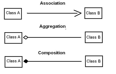 uml relationship diagram object oriented uml class diagram notations differences