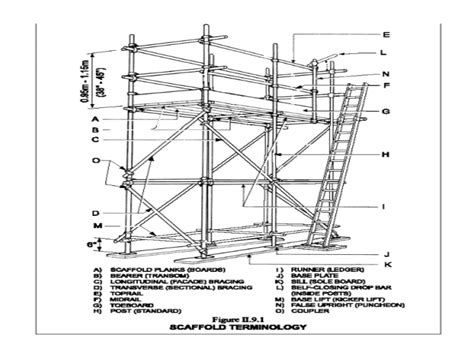 scaffold parts diagram scaffolding parts and terms pictures to pin on