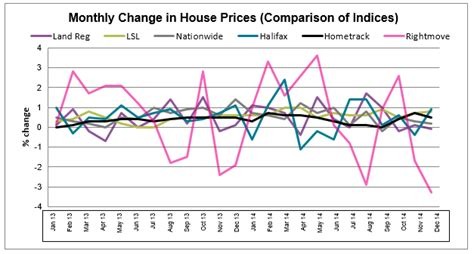 house price growth predicted homeowners alliance