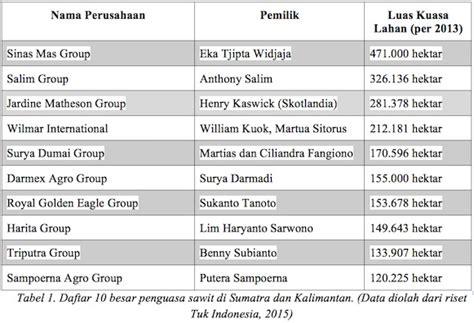 Karet Hari Ini Di Sumsel elit tionghoa kuasai lahan di jakarta indonesia kaskus