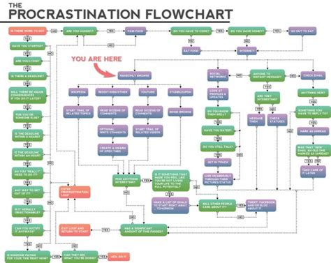 should i work for free flowchart this epic flowchart on procrastination applies to pretty