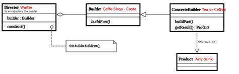 design pattern java code exle java latte builder design pattern in java