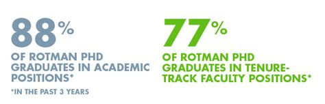 Of Toronto Mba Placements by Phd Rotman School Of Management